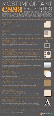 CSS3 Properties List