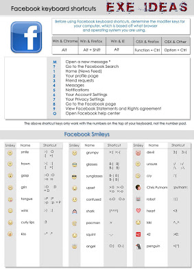 Facebook Chat Smilies Keyboard Shortcuts