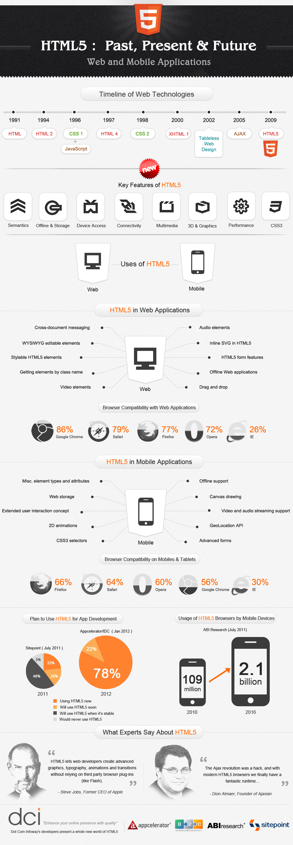 A History Of HTML5 Past, Present and Future Via Infograph