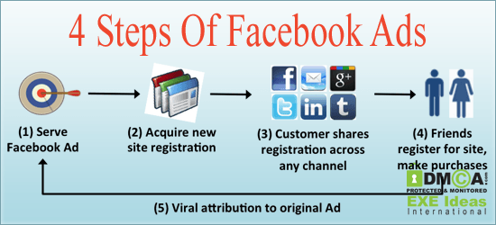 4-Steps-Of-Facebook-Ads