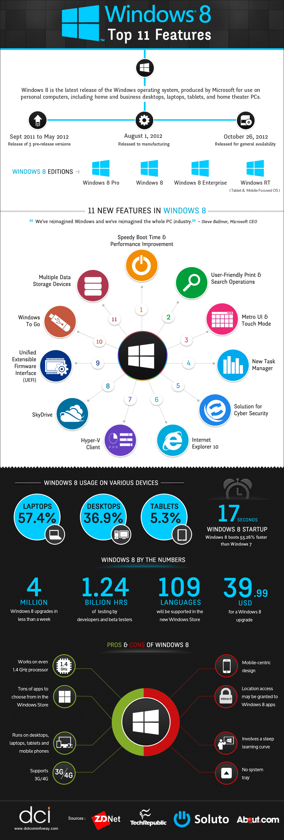 Exciting Awesome Features Of Windows 8 By A Infographic Image