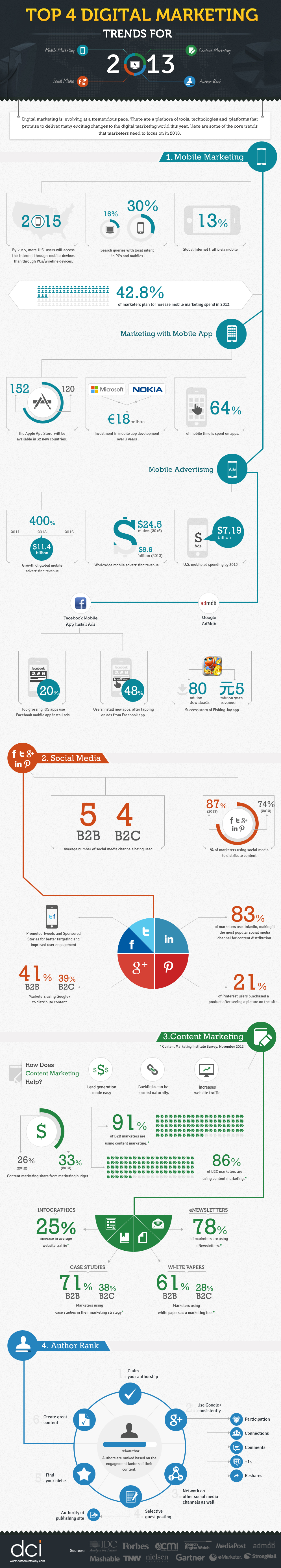 Top 4 Digital Marketing Trends For 2013 Via Infographic