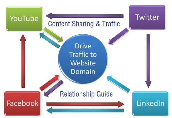 Gain Traffic From Social Network?