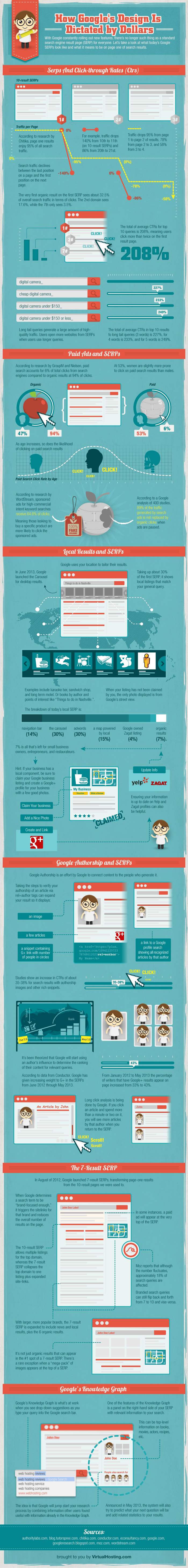 How Google's Design is Dictated by Dollars [Infographic] by Virtual Hosting