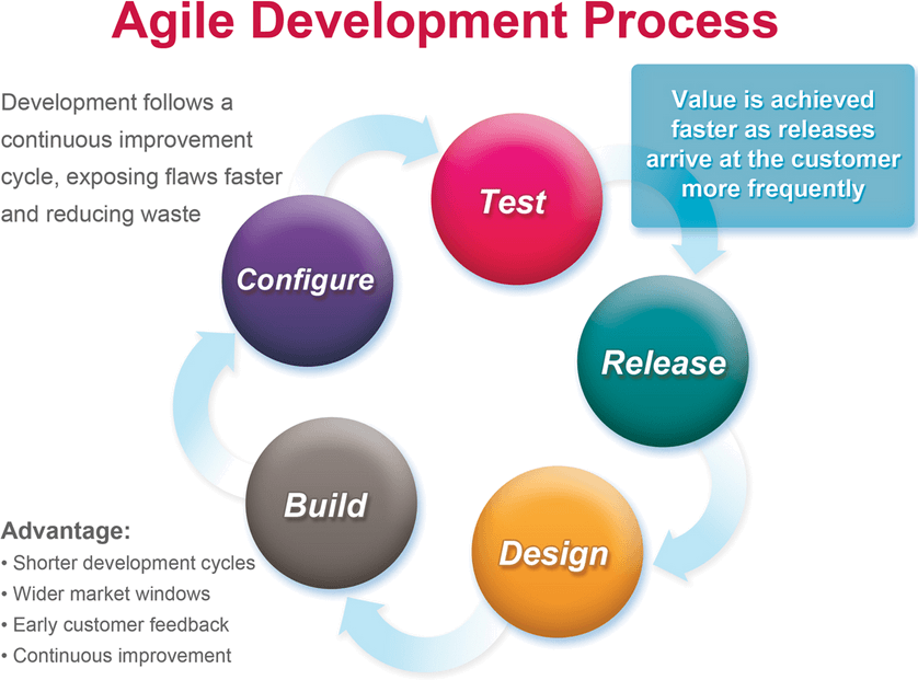 5 good reasons why agile development is better than other for Why agile is better than waterfall