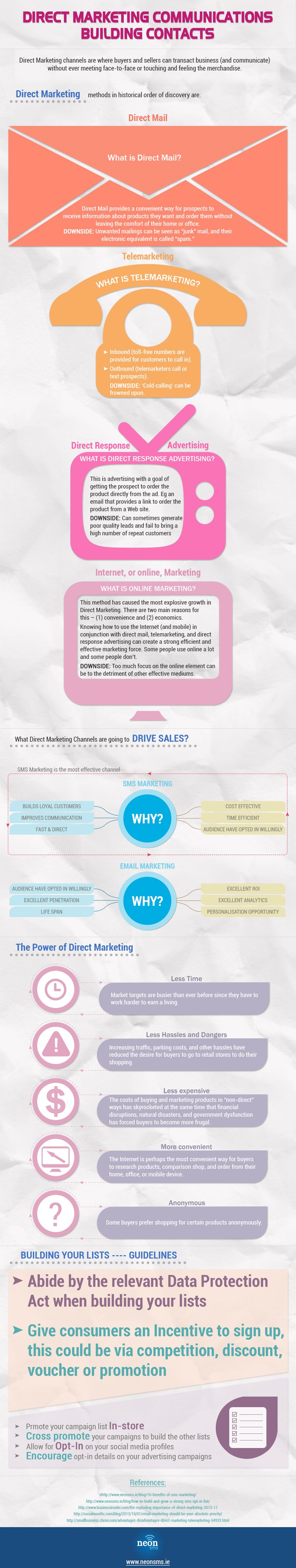 [Infograph] Direct Marketing Communications Building Contacts