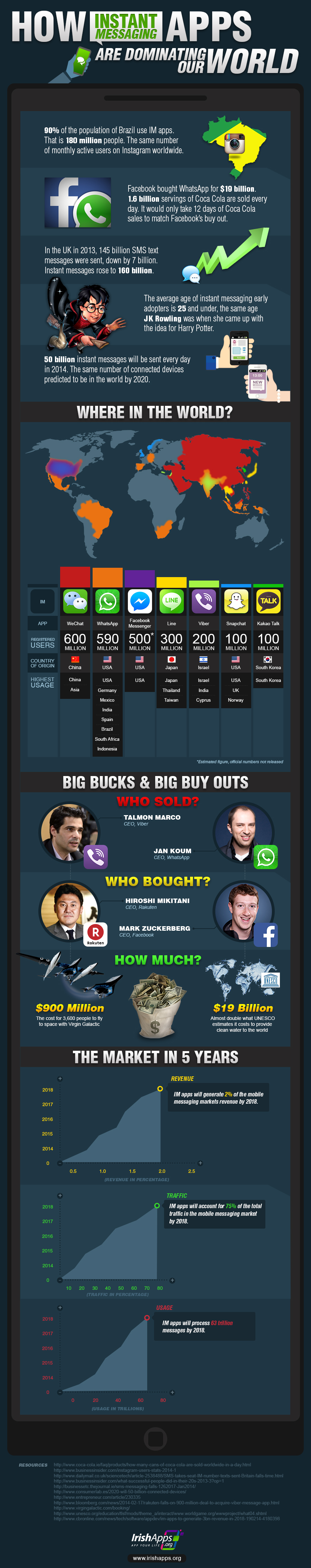 How Instant Messaging Apps Are Dominating Our World? An Infograph.
