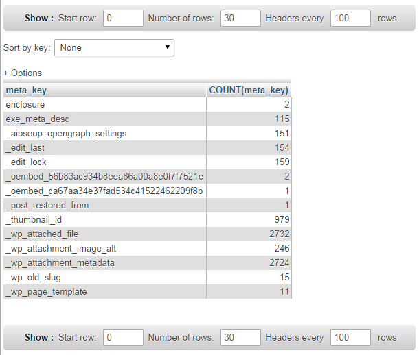 Clean Up WordPress WP_PostMeta Table Through SQL 2
