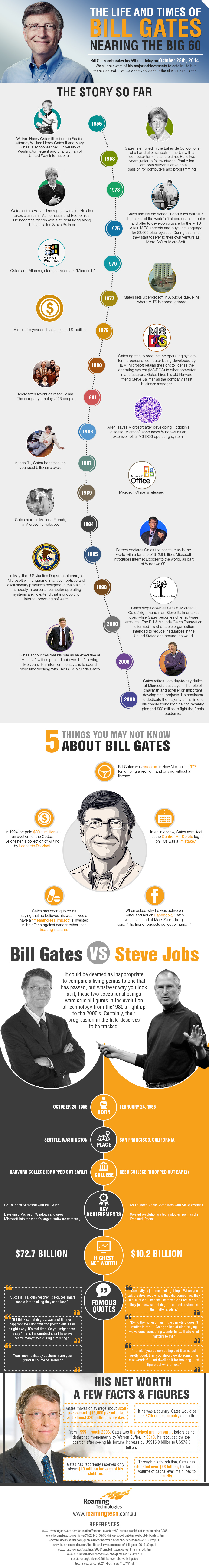 The Life and Times of Bill Gates - Nearing the Big 60