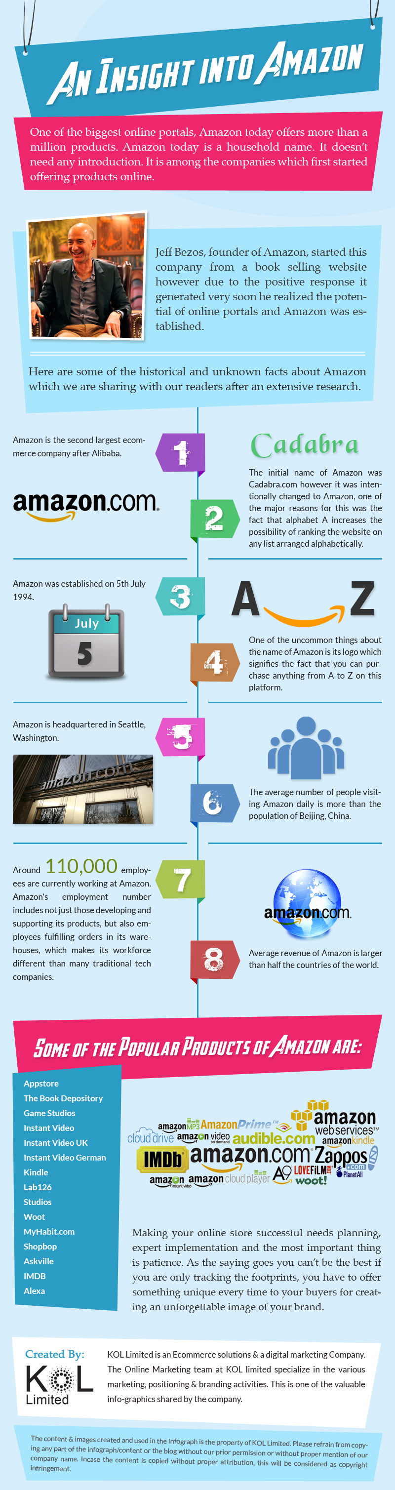 An-Insight-Into-Amazon-Infographic