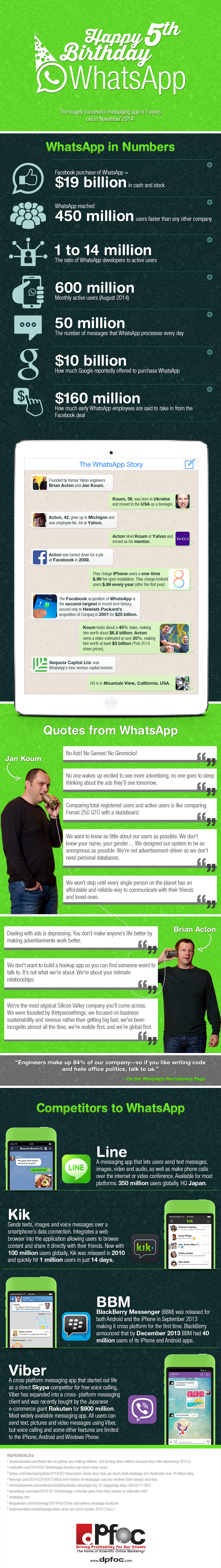 Happy-5th-Birthday-To-WhatsApp-Infograph