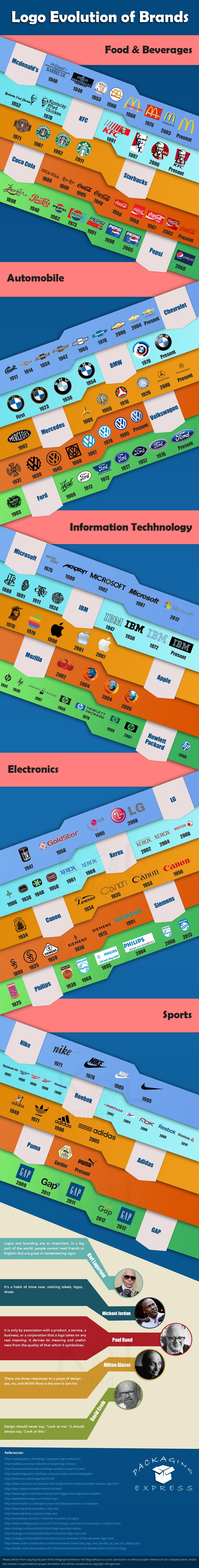 Logo Evolution Of Brands