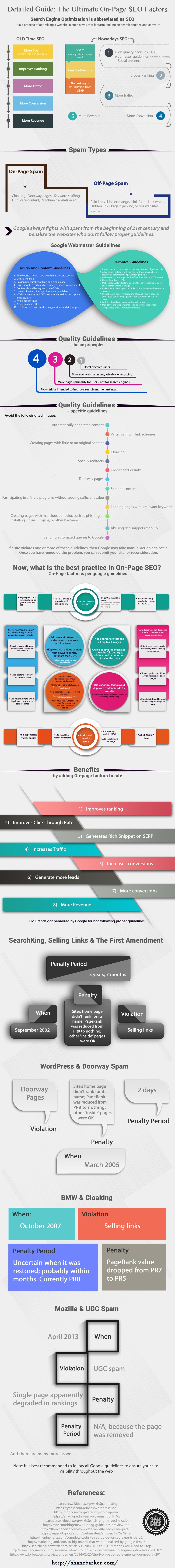 Detailed Guide On On-Page Factors In SEO