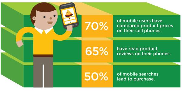 Mobile-Searches-Info