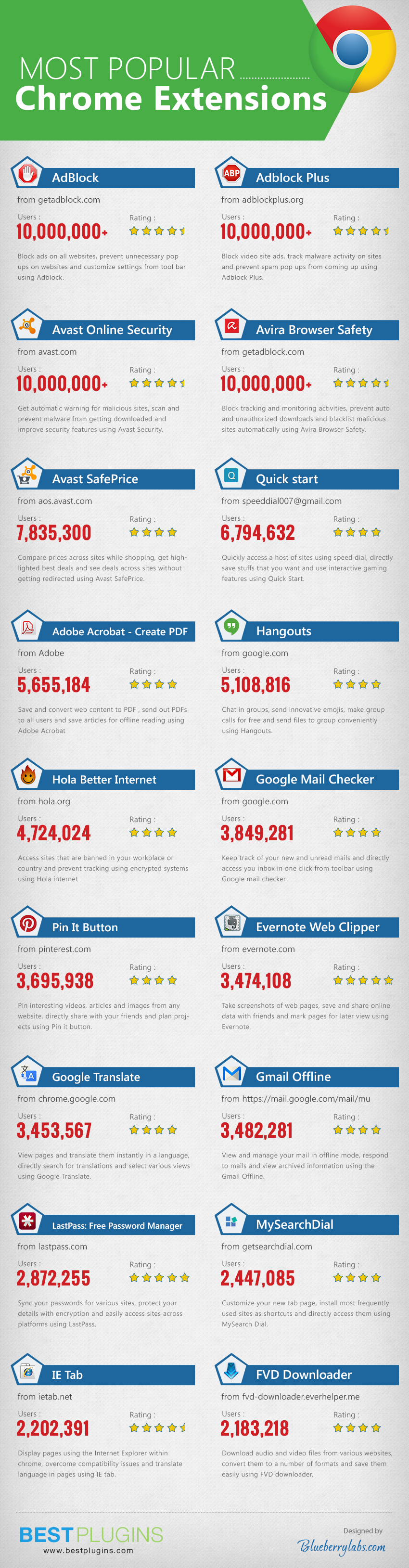 Most-Popular-Google-Chrome-Extensions