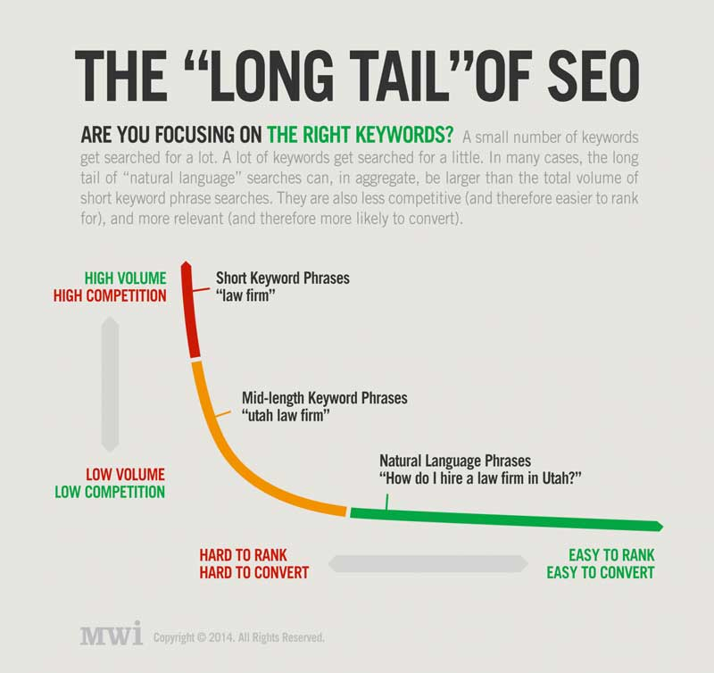 The-Long-Tail-Of-SEO