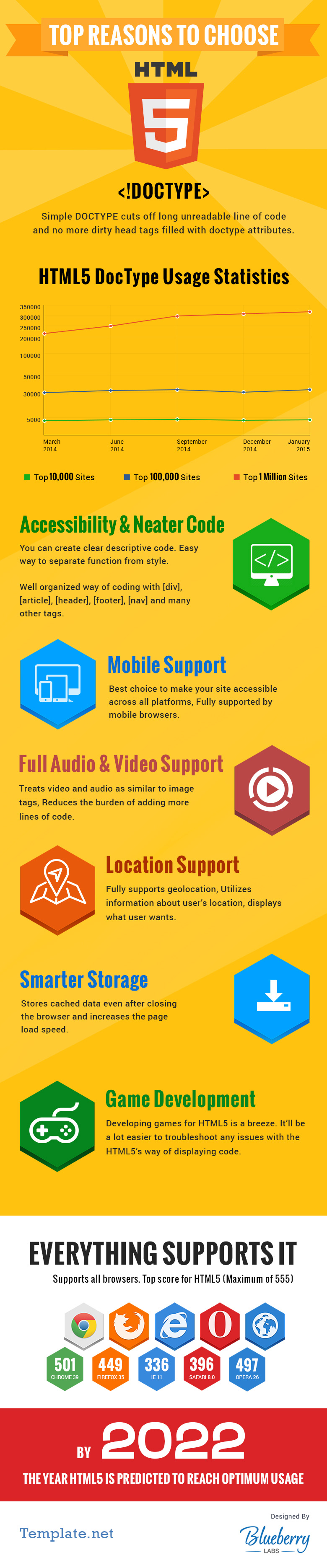Top-Reasons-to-Choose-HTML5-DOCTYPE