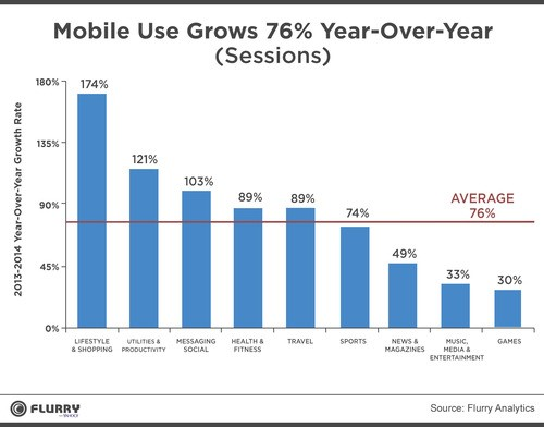 Mobile-Use-Grows-76-Year-Over-Year