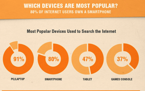 Most-Popular-Devices-Used-To-Search-The-Internet
