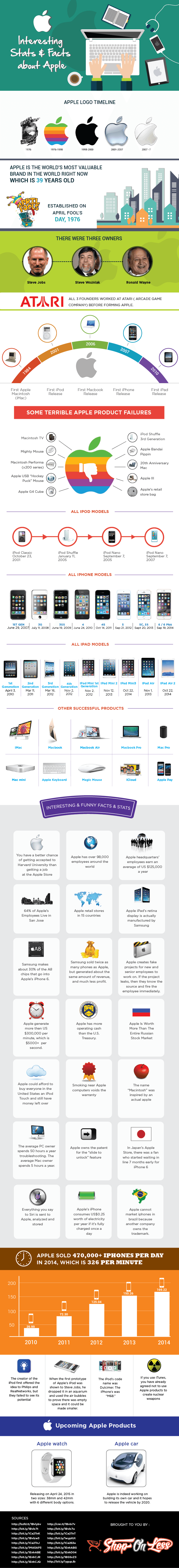 Interesting-Stats-&-Facts-About-Apple