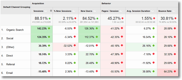 google_analytics_benchmarking_detailed_report
