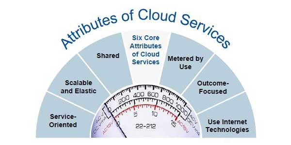 Attributes-Of-Cloud-Services