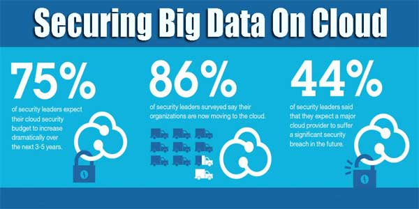 Securing-Big-Data-On-Cloud