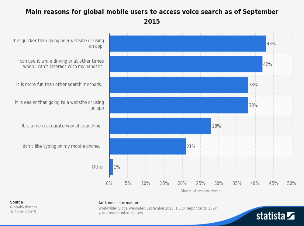 Reasons for global mobile user access voice search