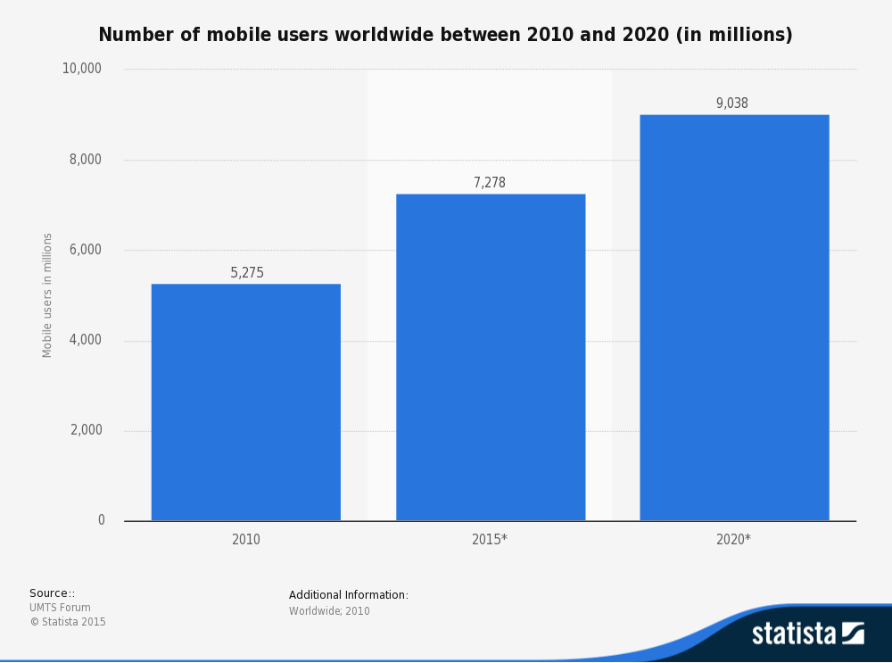 mobile users statistic