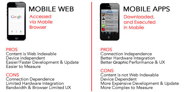 Mobile-Web-Vs-Mobile-App-Pros-Cons