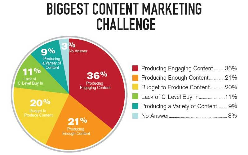 Biggest-Content-Marketing-Challange