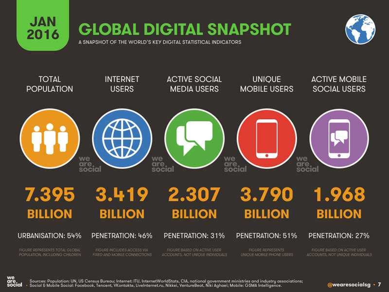 Global-Digital-Snapshot-Jan-2016