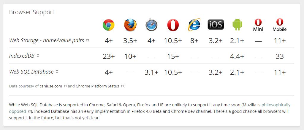 HTML5 Storage Support