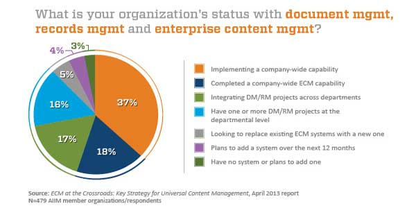 What-Is-Your-Orginazation-Status-With-Document-Managment-Record-Management-And-Enterprise-Content-Managment