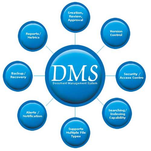 DMS-Document-Management-Software
