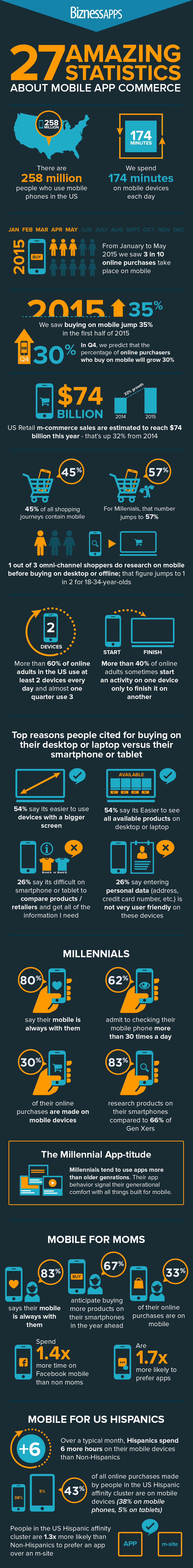 27 Amazing Statistics About Mobile App Commerce