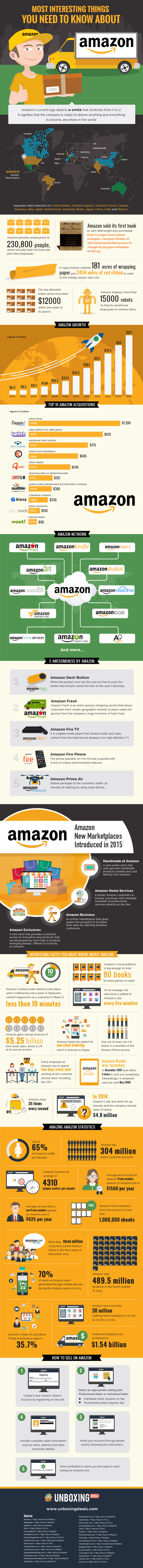 Most Intresting Things You Need To Know About AMAZON