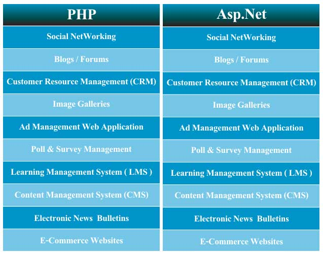 PHP-Vs-ASPNET-Features