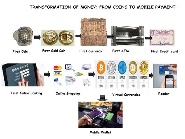 Transformation-OfMoney-From-Coin-To-Mobile-Wallet