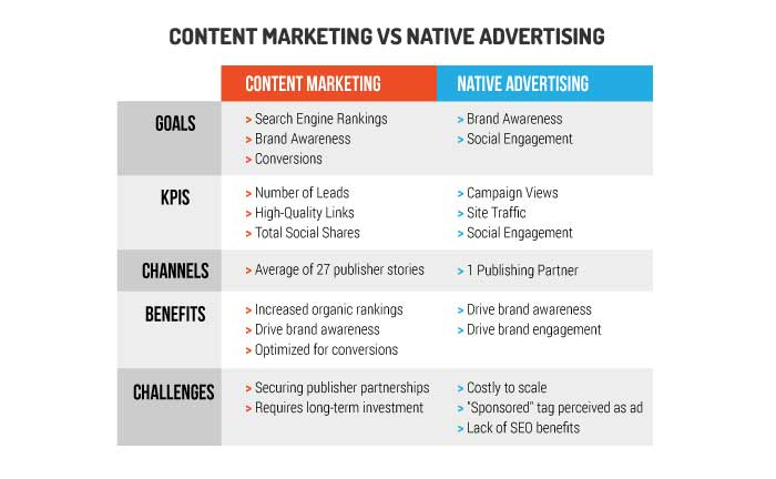 Content-Marketing-And-Native-Advertising