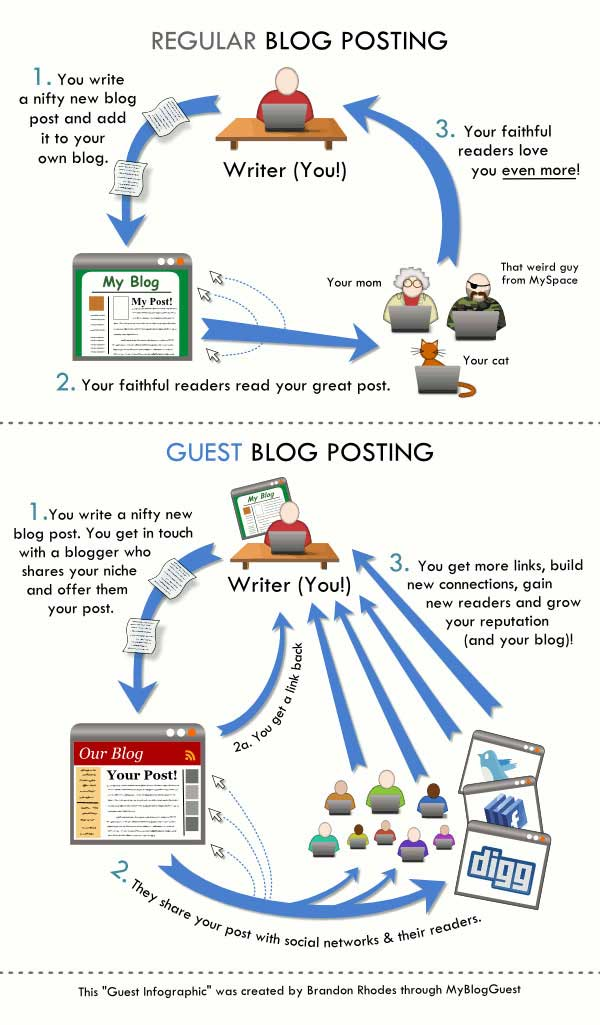 regular-guest-posting-vs-guest-blog-posting