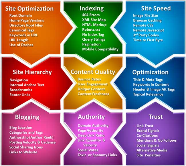 SEO-Best-Practice-Elements