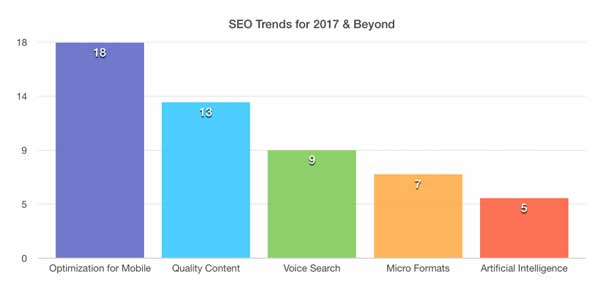 SEO-Trends-For-2017-And-Beyond