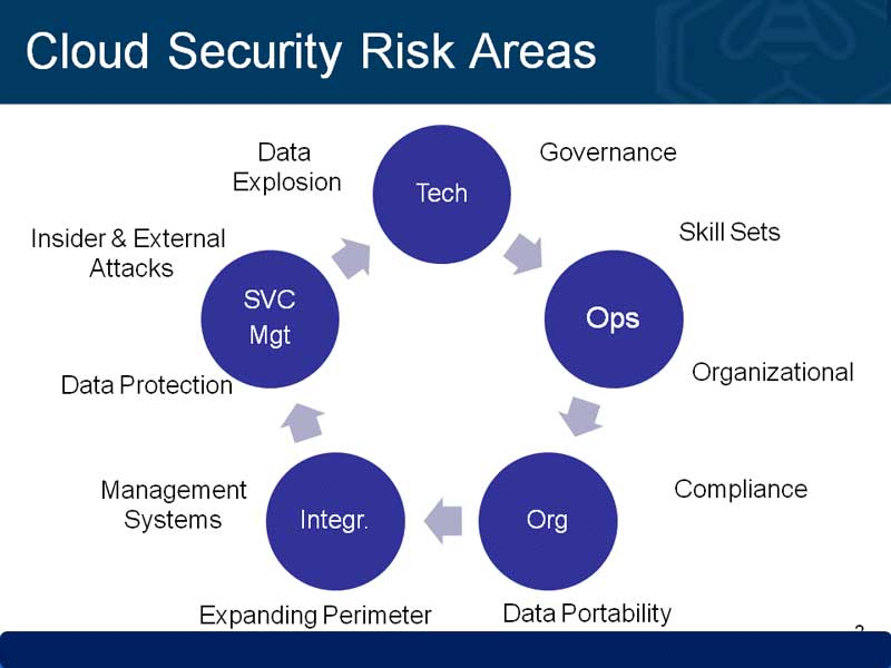 Cloud-Security-Risk-Area