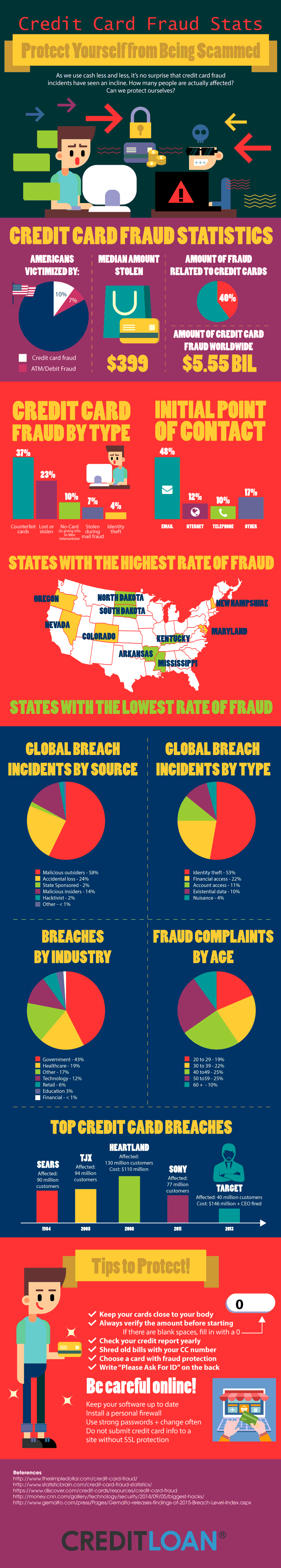 Credit-Card-Fraud-Stats---Protect-Yourself-from-Being-Scammed