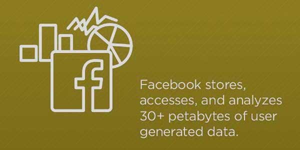 Facebook-Stores-Accesses-And-Analyzes-30Plus-Petabytes-Of-User-Generated-Data---Wikibon