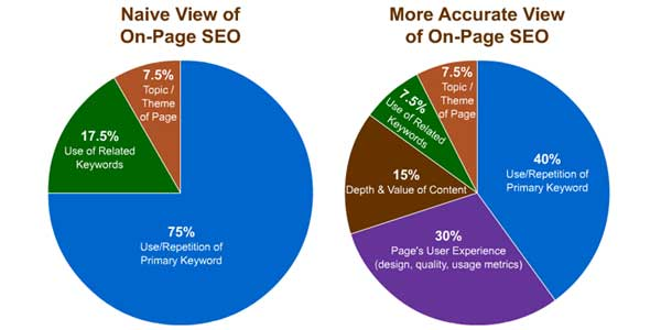 Native-View-Of-OnPage-SEO-VS-More-Accurate-View-On-OnPage-SEO