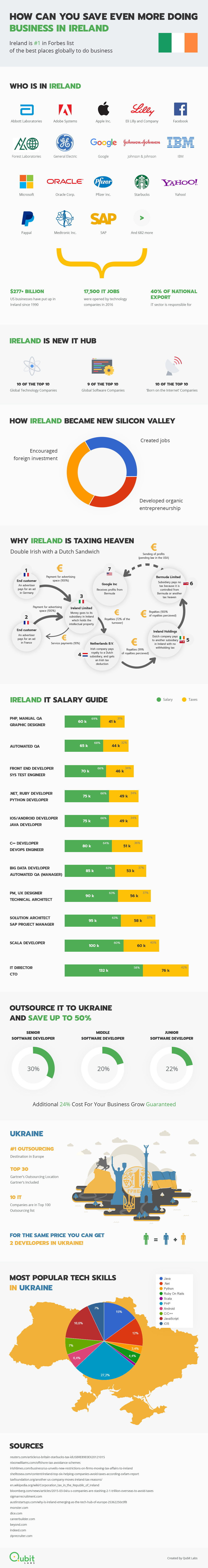 How-Can-You-Save-Even-More-Doing-Business-In-Ireland