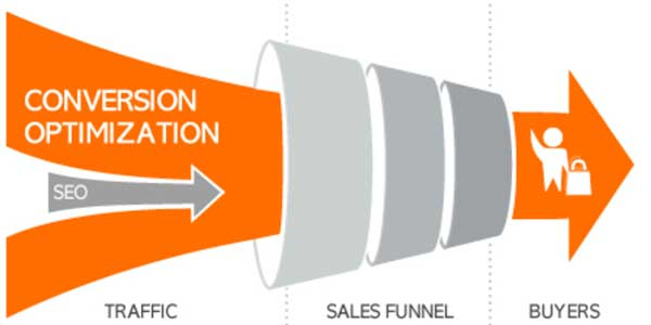 Conversion-Optimization-Traffic-To-Buyers