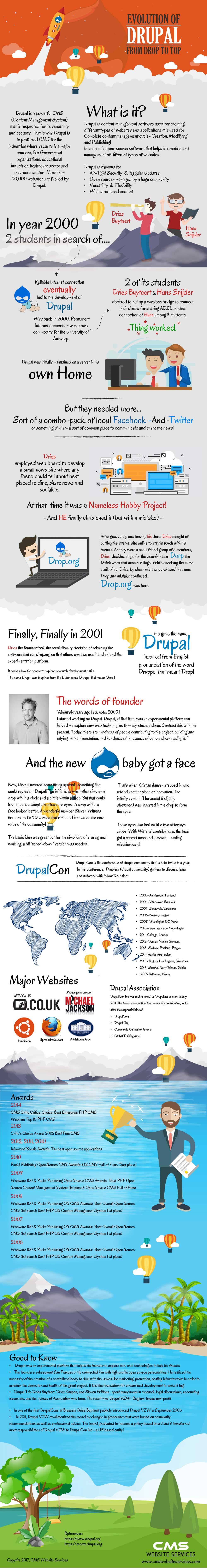 Evolution-Or-Drupal-From-Drop-To-Top